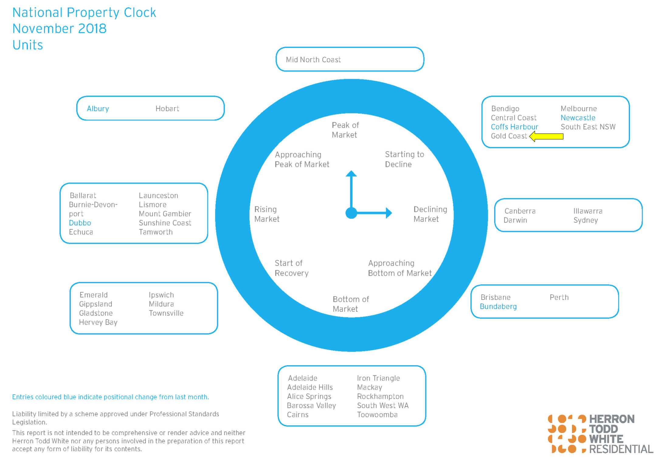 Herron Todd White property clock for units in Australia as at November 2018