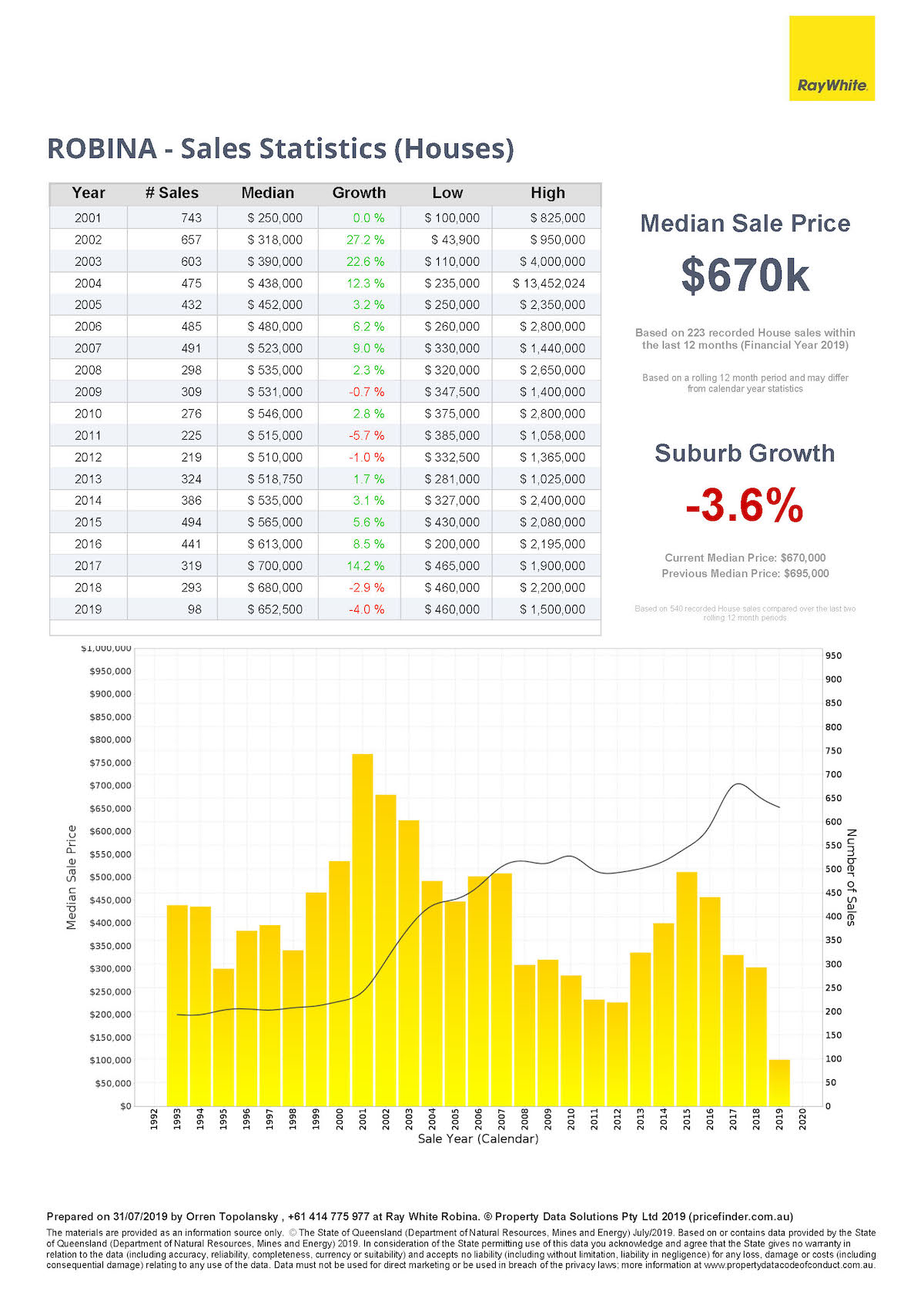Sales statistics for houses in Robina, Gold Coast, Queensland