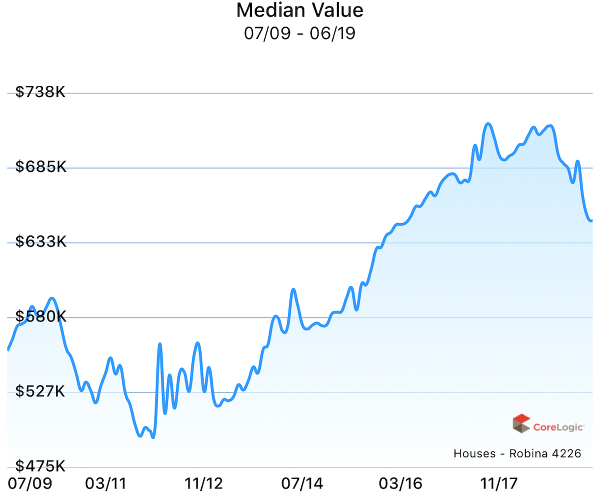 Median value for houses in Robina over the past 10 years.