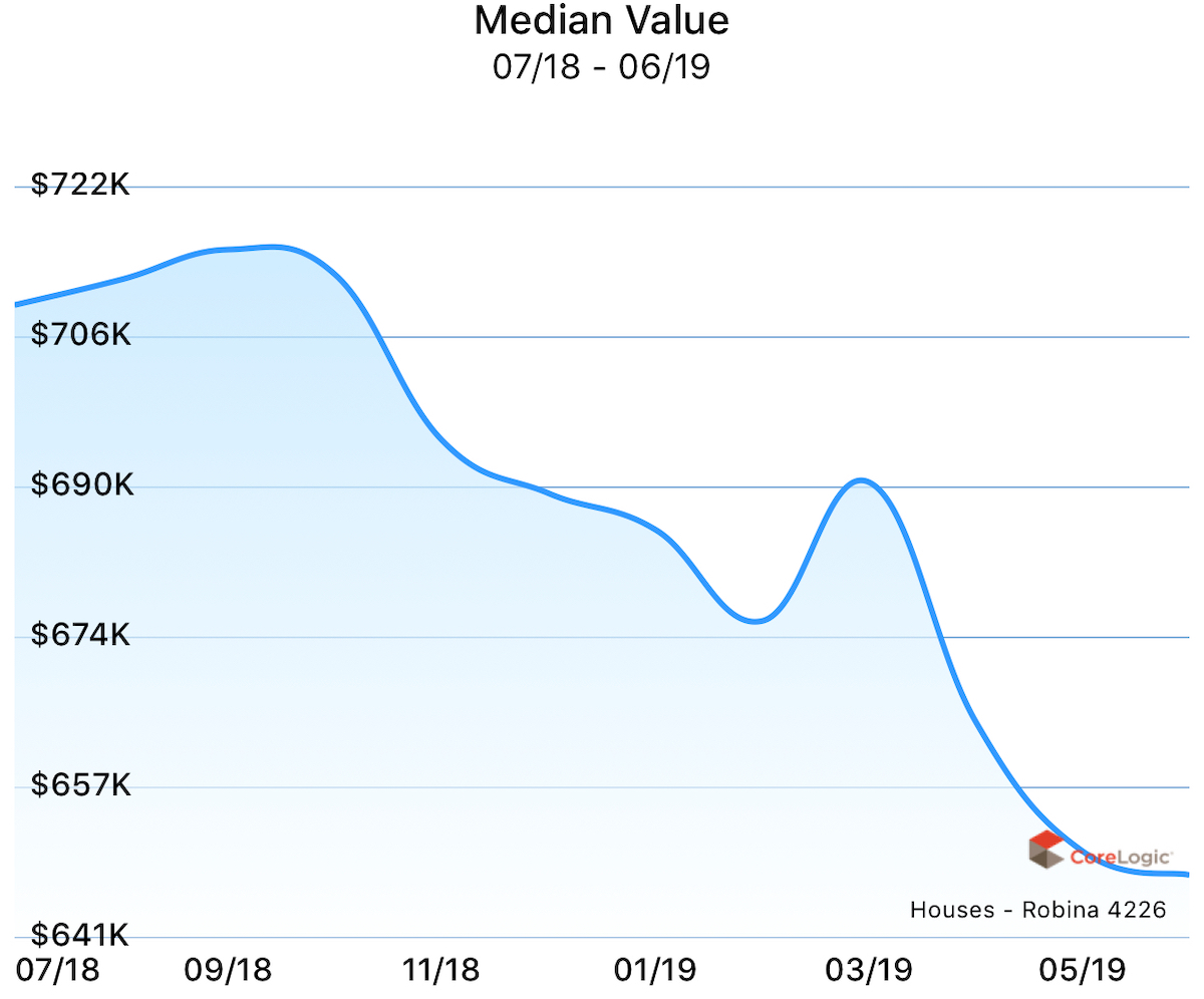 Median value for houses in Robina over the past year.