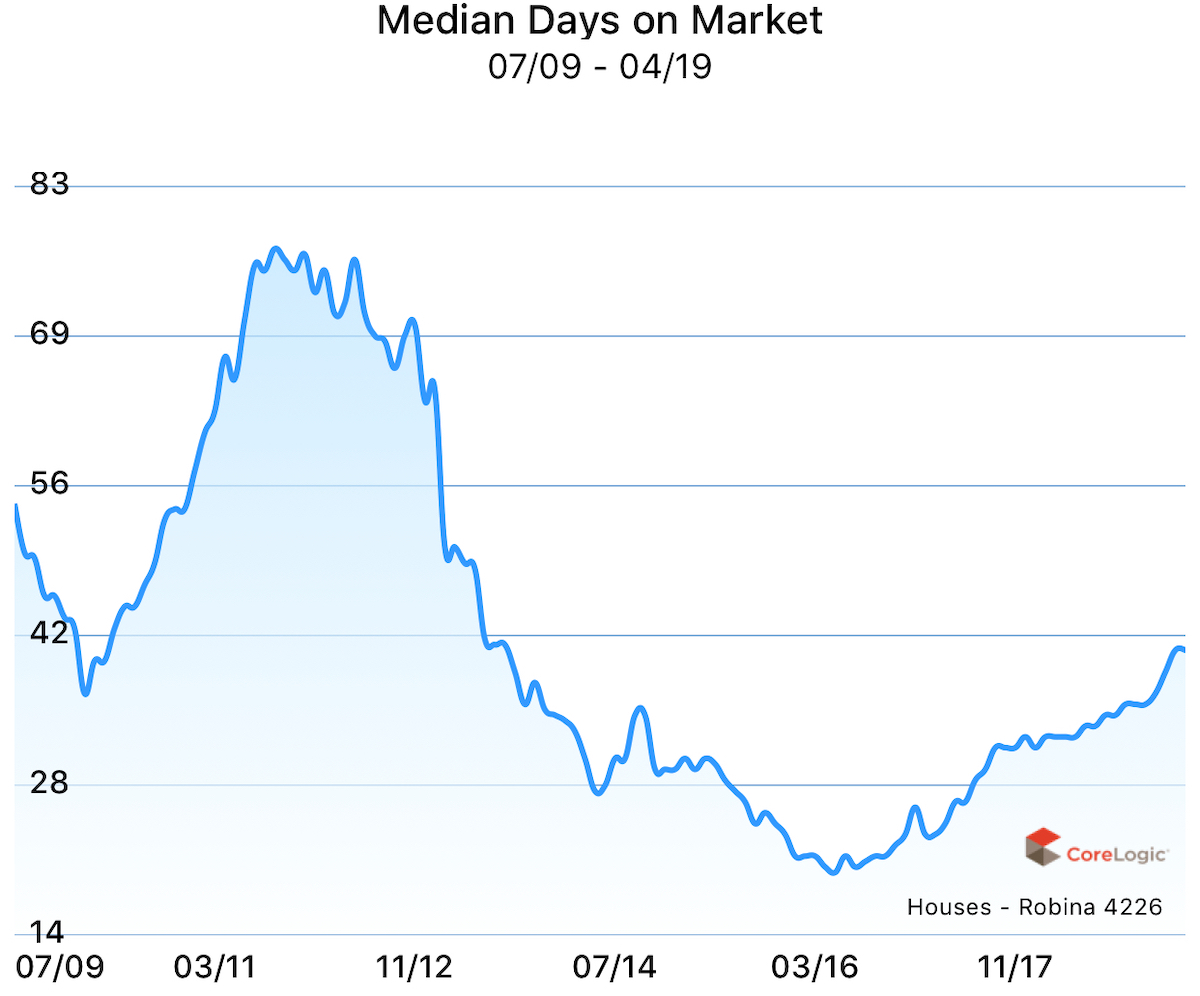 Median days on market for houses in Robina, Gold Coast, Queensland