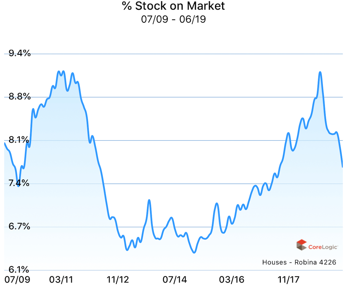 Percent stock on market for houses in Robina, Gold Coast, Queensland