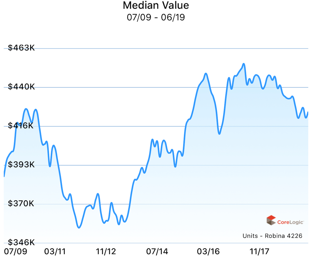 Median value for units in Robina over the past 10 years.