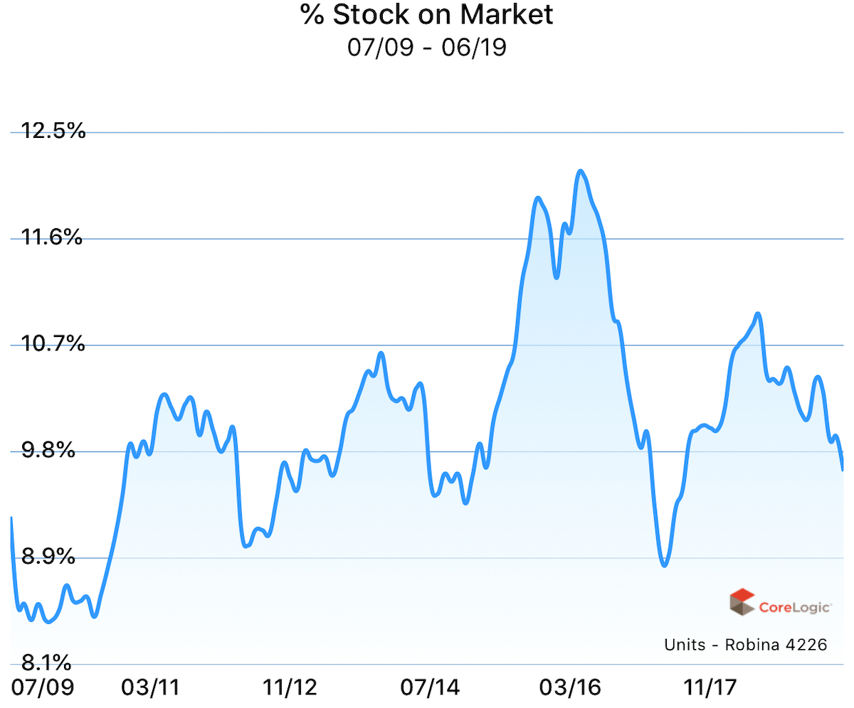 Percent stock on market for units in Robina, Gold Coast, Queensland