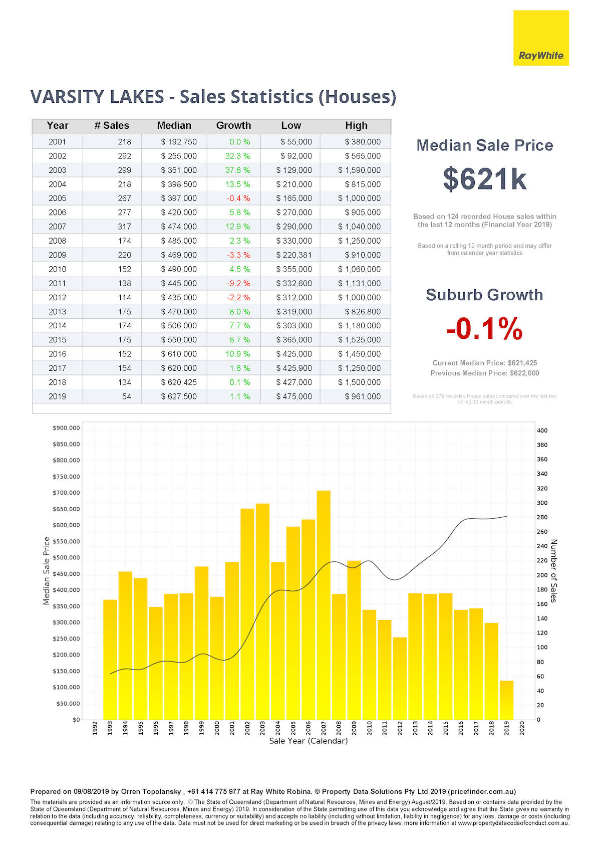 Sales statistics for houses in Varsity Lakes, Gold Coast, Queensland