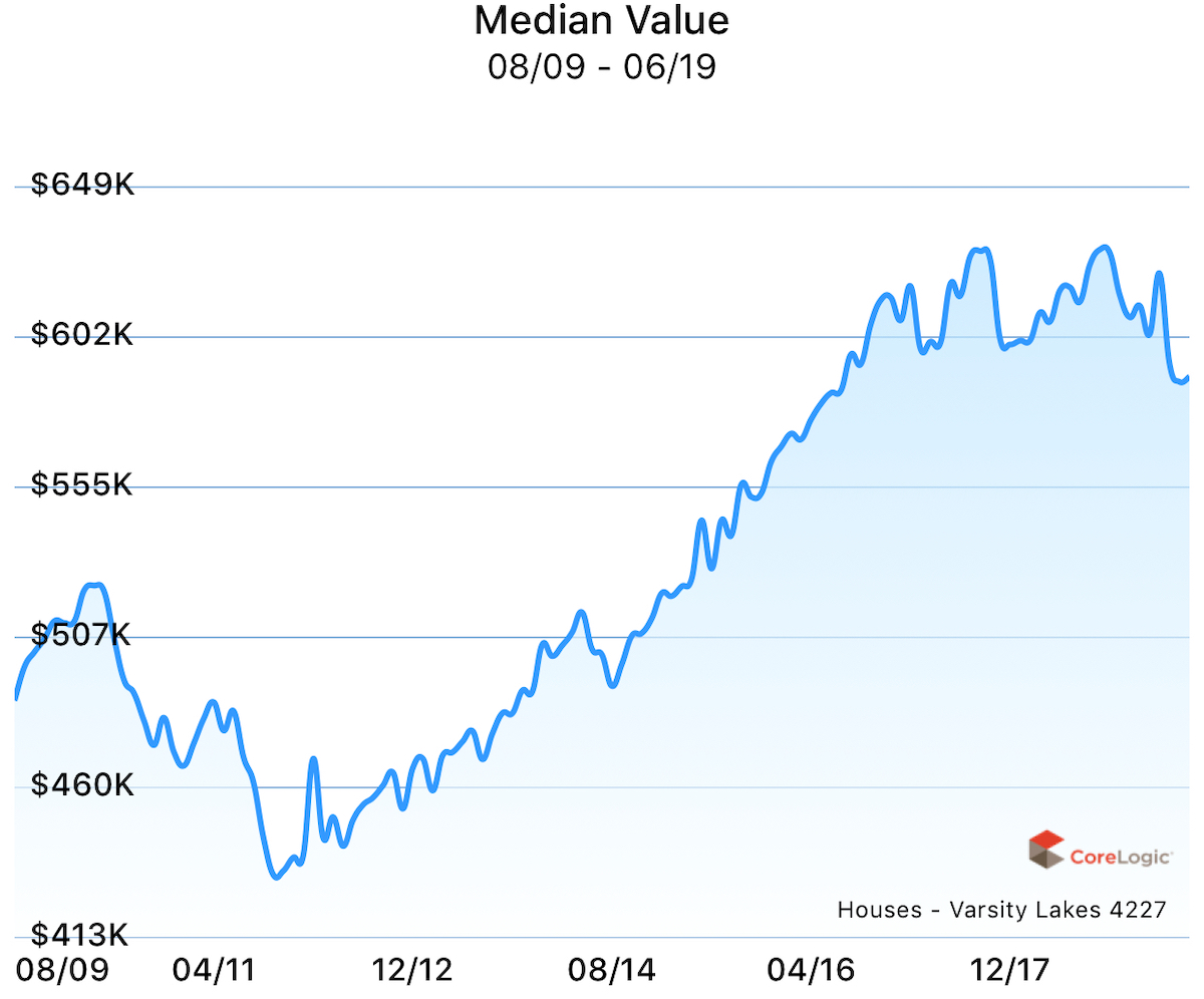 Median value for houses in Varsity Lakes over the past 10 years.