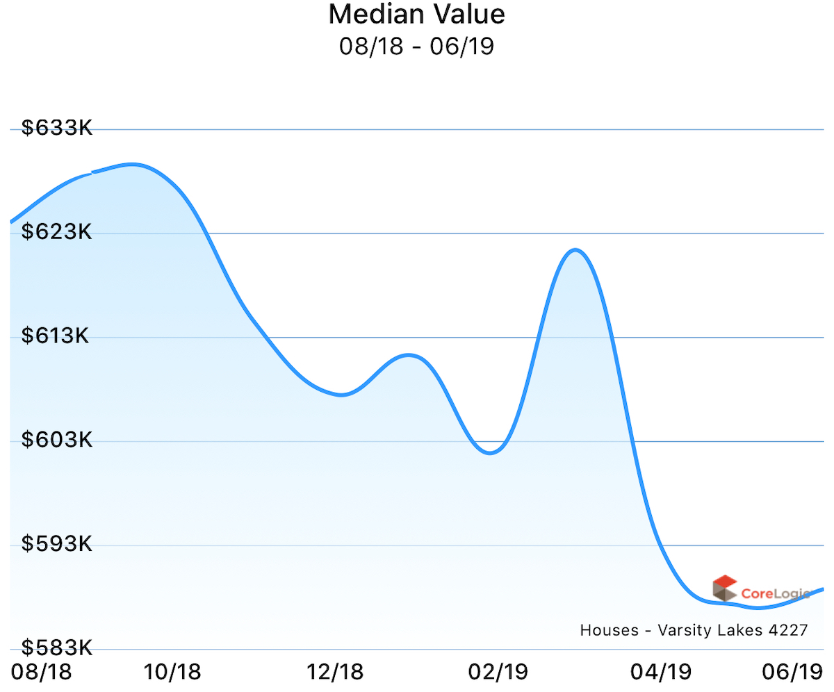 Median value for houses in Varsity Lakes over the past year.