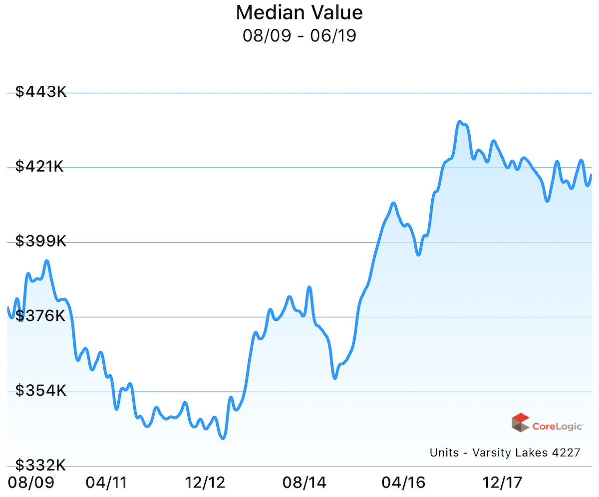 Median value for units in Varsity Lakes over the past 10 years.