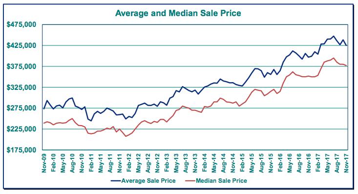 Portland Average Home Price