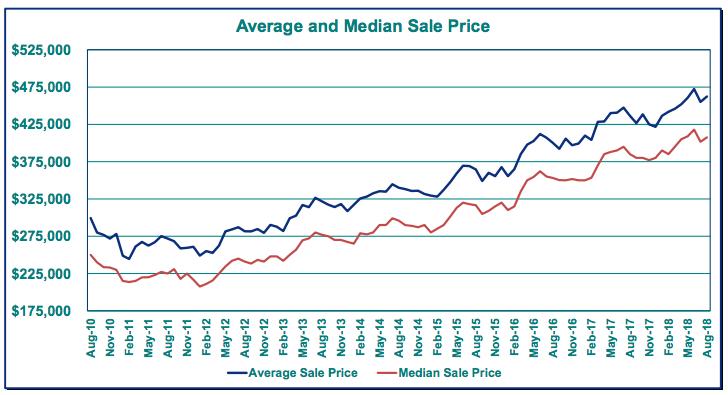 Portland Home Prices