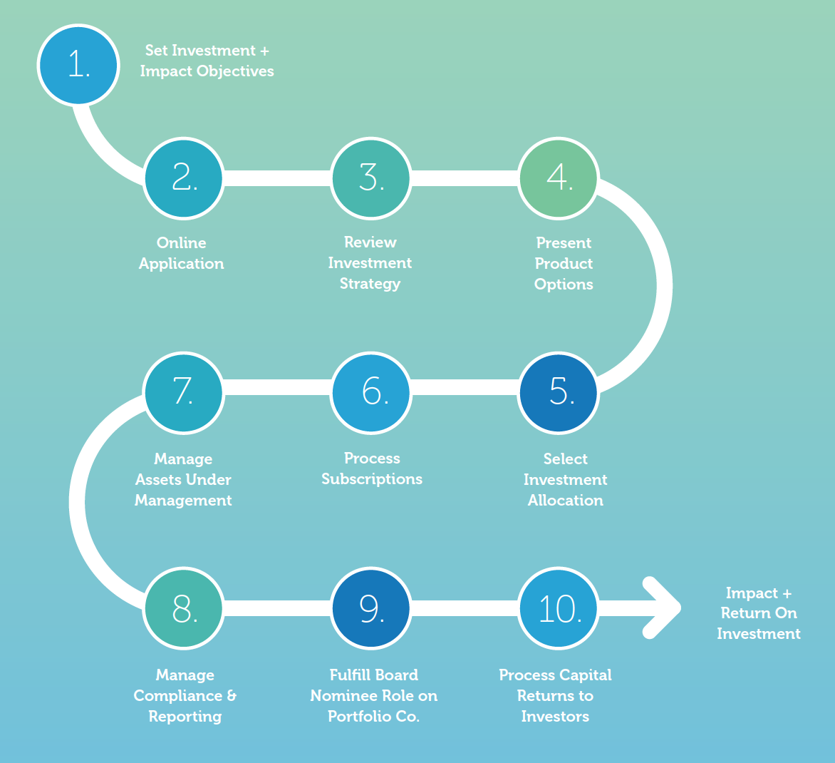 Investor View of Impact Investment Process