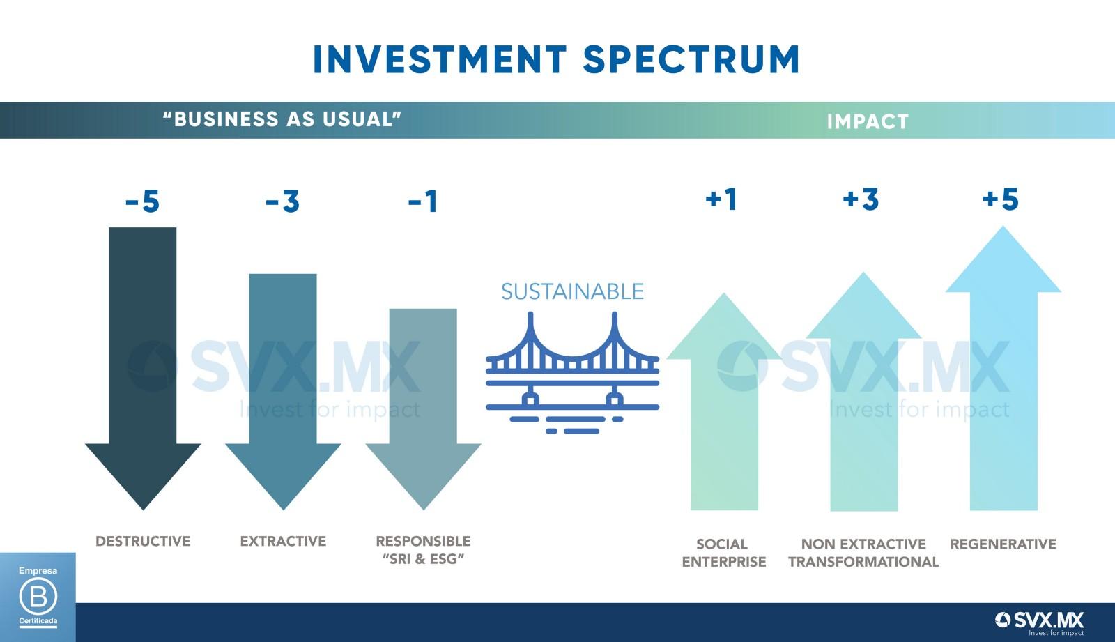 Holistic Impact Investment Spectrum