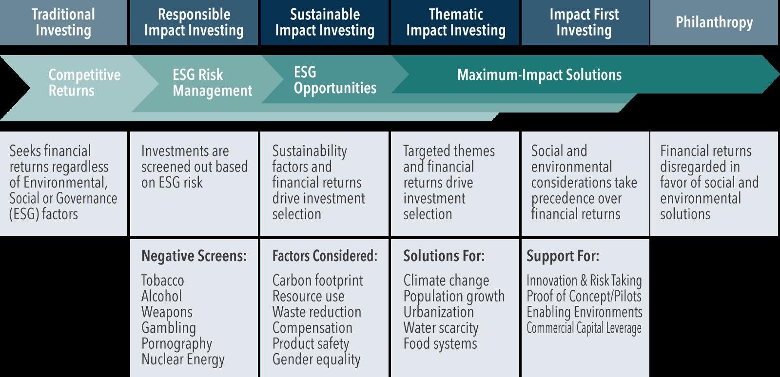 Impact Investing Spectrum by Sonen Capital