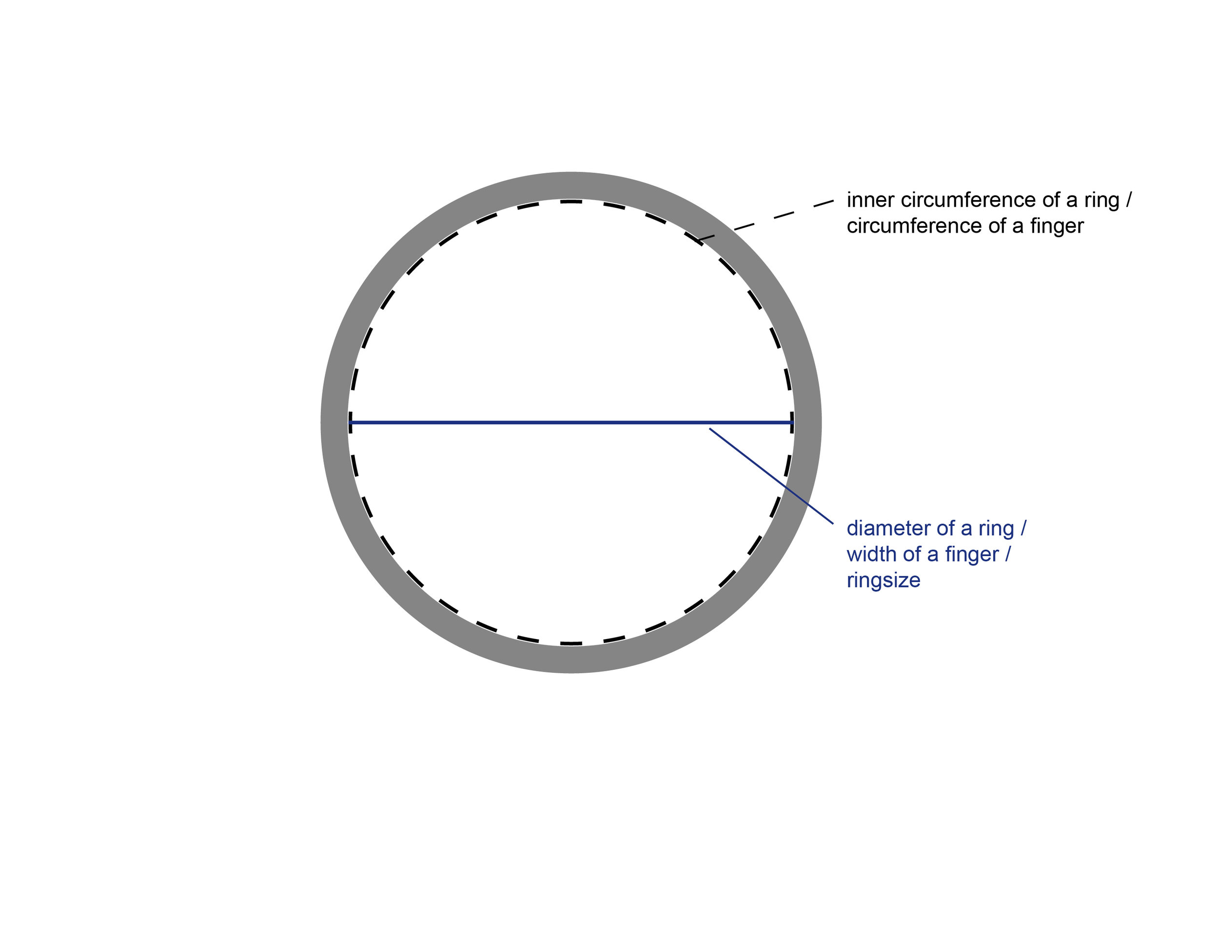 ring sizing circumference diameter