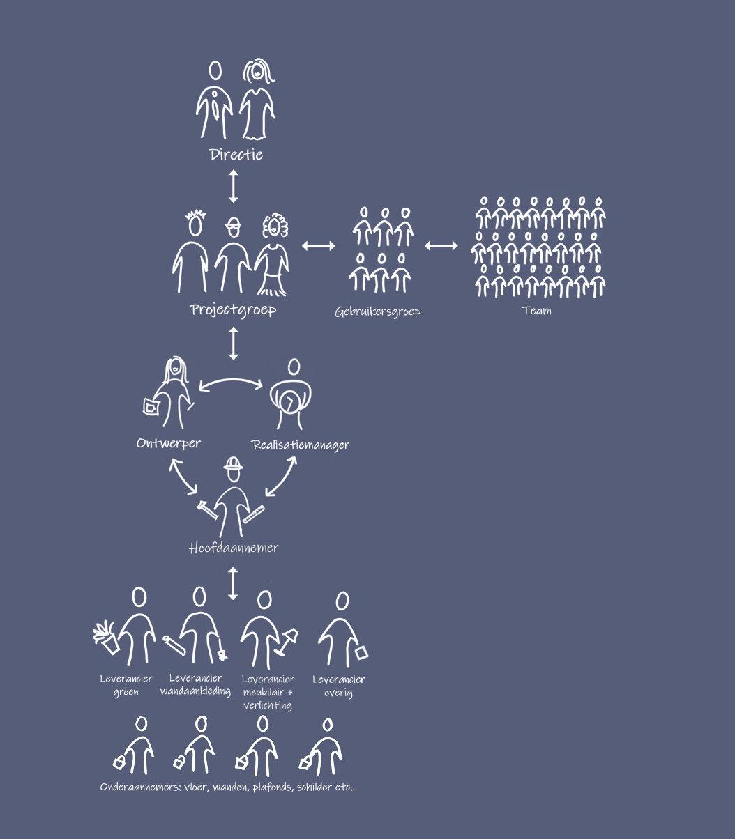 bouwteam - Essentieel voor het maken van een happy workplace in een bouwteam is nauwe samenwerking en vertrouwen tussen opdrachtgever, realisatiemanager, ontwerper en de hoofdaannemer.De realisatiemanager en ontwerper zorgen ervoor dat de juiste informatie binnen uw organisatie wordt opgehaald, er draagvlak wordt gecreëerd en het nieuwe werkconcept wordt geïmplementeerd op het gebied van bricks, bytes en behaviour.Bij een bouwteam wordt al na de conceptfase de hoofdaannemer en soms ook een meubelleverancier geselecteerd. Het ontwerp wordt vervolgens uitgewerkt met input van alle specialisten in het team.Gezamenlijk wordt ervoor gezorgd dat het project binnen budget, planning en volgens de gewenste kwaliteit opgeleverd wordt.