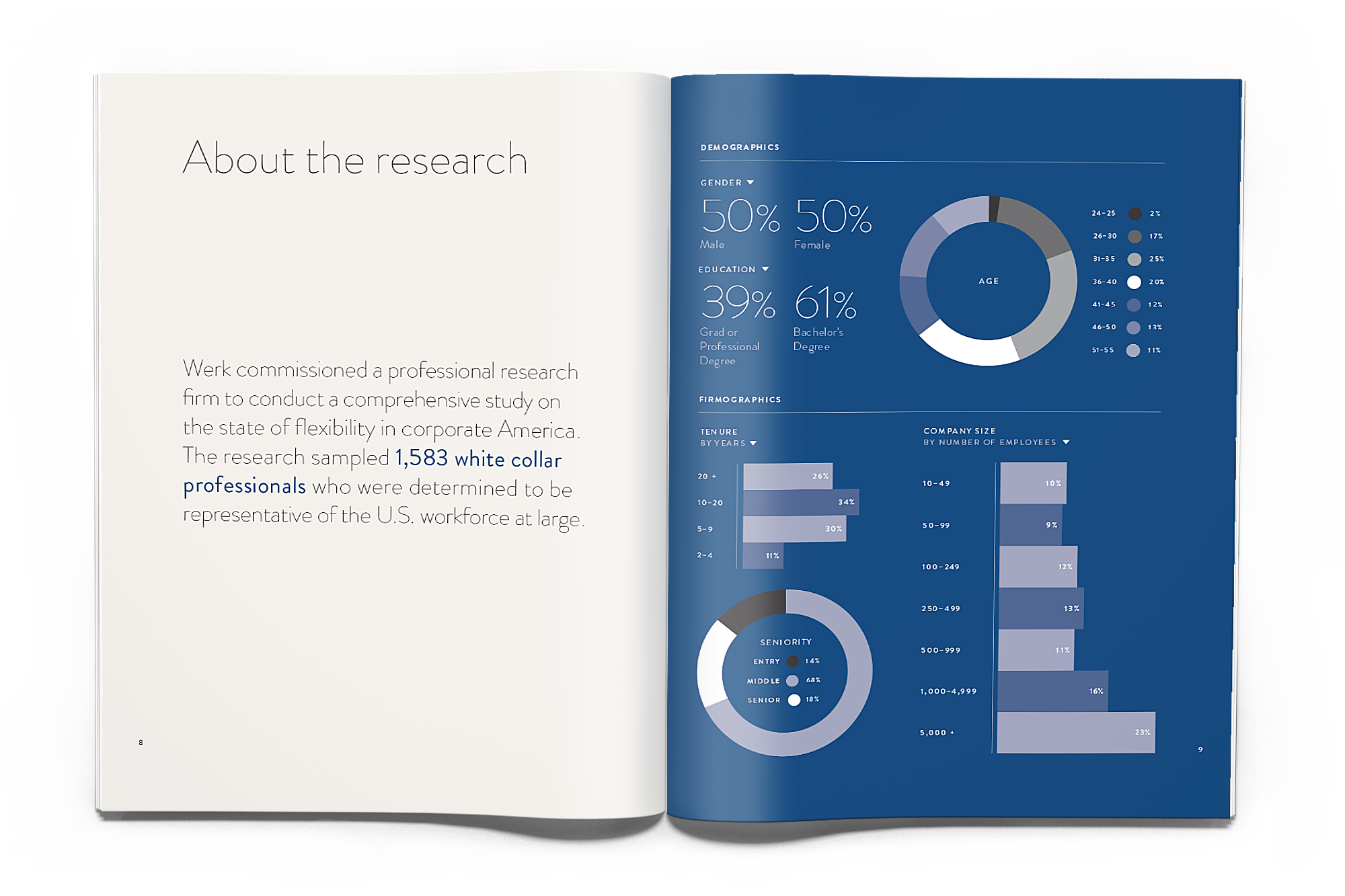 Principal source of lead generation: research whitepaper on workplace flexibility (300 downloads per week)
