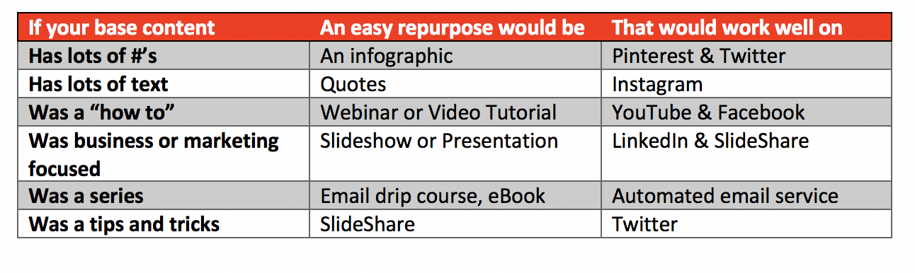 Repurposing content various forms