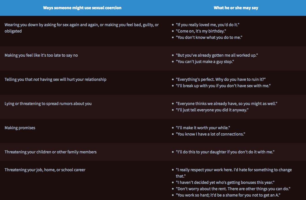 Table of Sexual Coercion Tactics (Source:  Unspoken Voices )