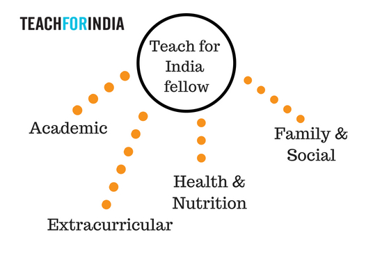 Teach for India Fellows advocate for their students' well-being in many ways