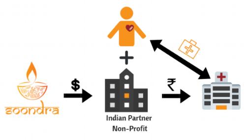 FCRA-licensed NGO (8).png