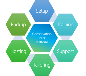 ConservationTrack Product Lifecycle.png