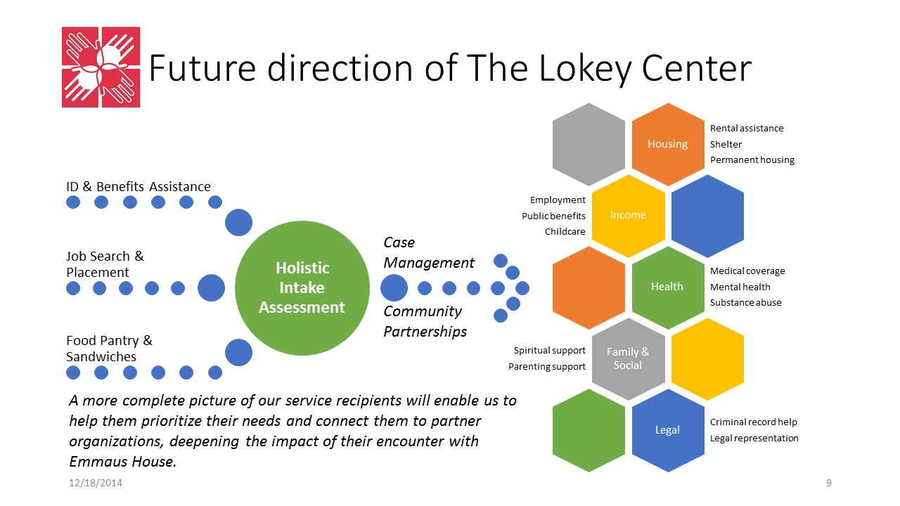 CLICK ON IMAGE TO ENLARGE  New Lokey Center Service Model