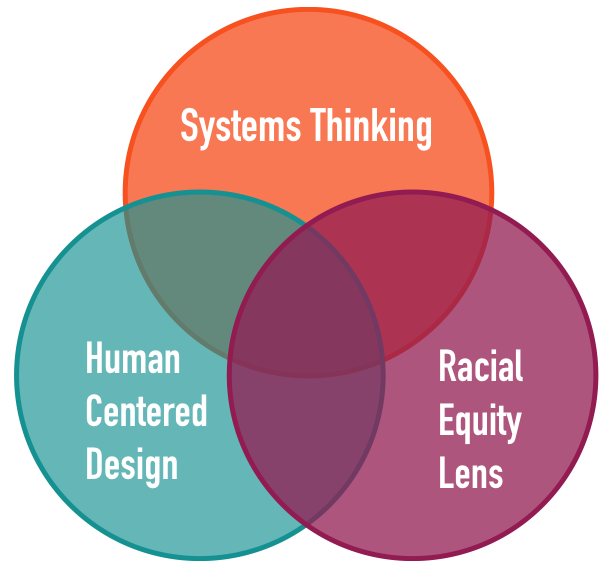 Leading with Racial Equity Lens - CDL puts people first. By bringing the racial equity lens to the start of every challenge we tackle, we can better understand our stakeholders, including who is being served, and by extension, who is not, so that we can design inclusively and equitably.