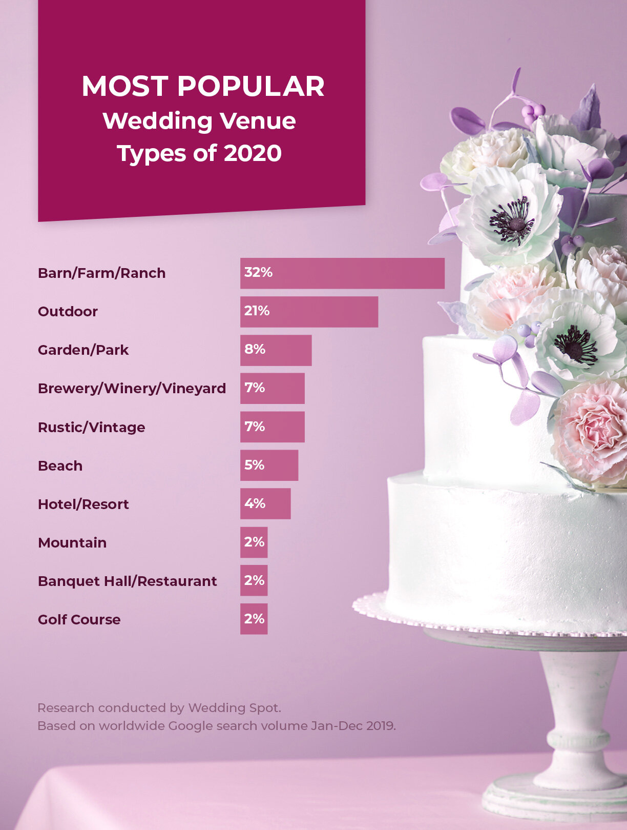 Wedding Spot research concluded Rustic Barn Wedding Venues are the most popular style in 2020.
