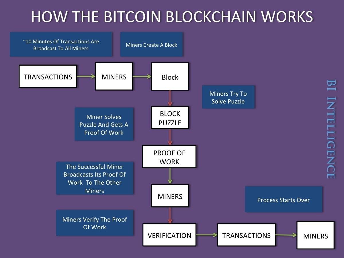 how_the_bitcoin_blockchain_works.jpg