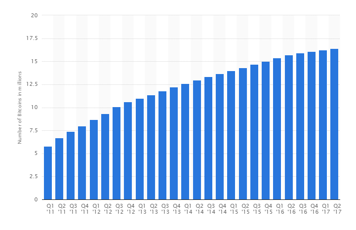 Number of Blockchain wallet users worldwide from 1st quarter 2012 to 2nd quarter 2017.PNG