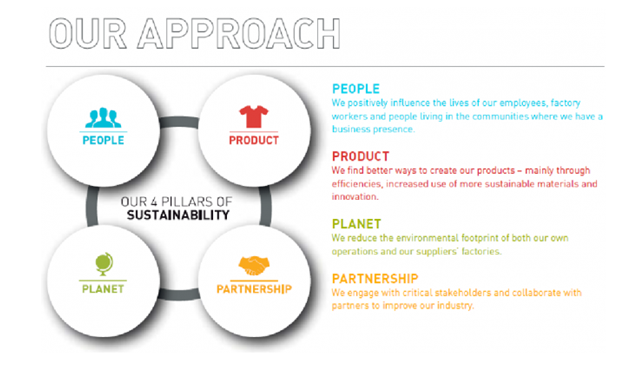 Here are four different approaches that helps make Adidas a more sustainable company.