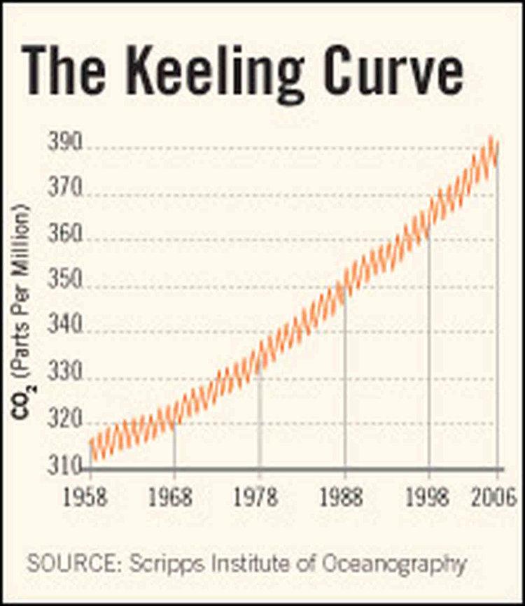 keeling_curve200-dcfcf0795da7688b757ef6224b24476134b8186f-s6-c30+(1).jpg
