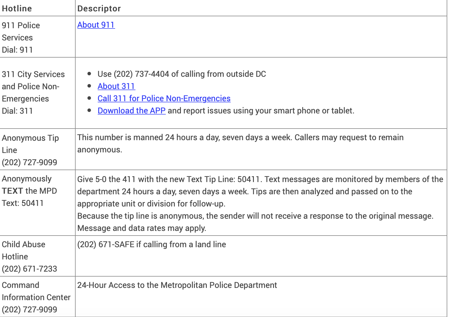 MPD Hotlines, Tip Lines and Important Numbers — Congress Heights on