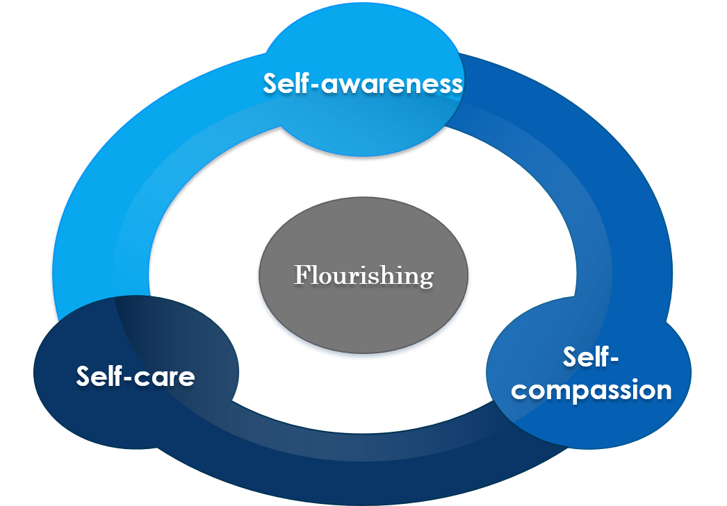 Recipe for Empowerment - My philosophy of holistic health and healing is based on this model, which is centered on personal empowerment in the path to flourishing. Self care is health care. Copyright The Flourishing Center