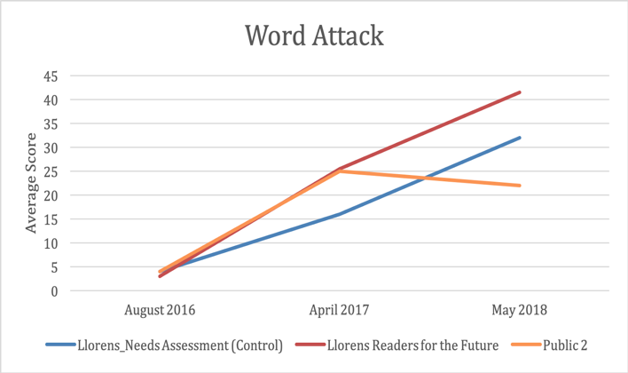 Figure 2. Longitudinal comparison of average scores for the Woodcock-Muñoz, Word Attack Subtest, between public schools and the Readers for the Future intervention group at the Luis Llorens Torres School.