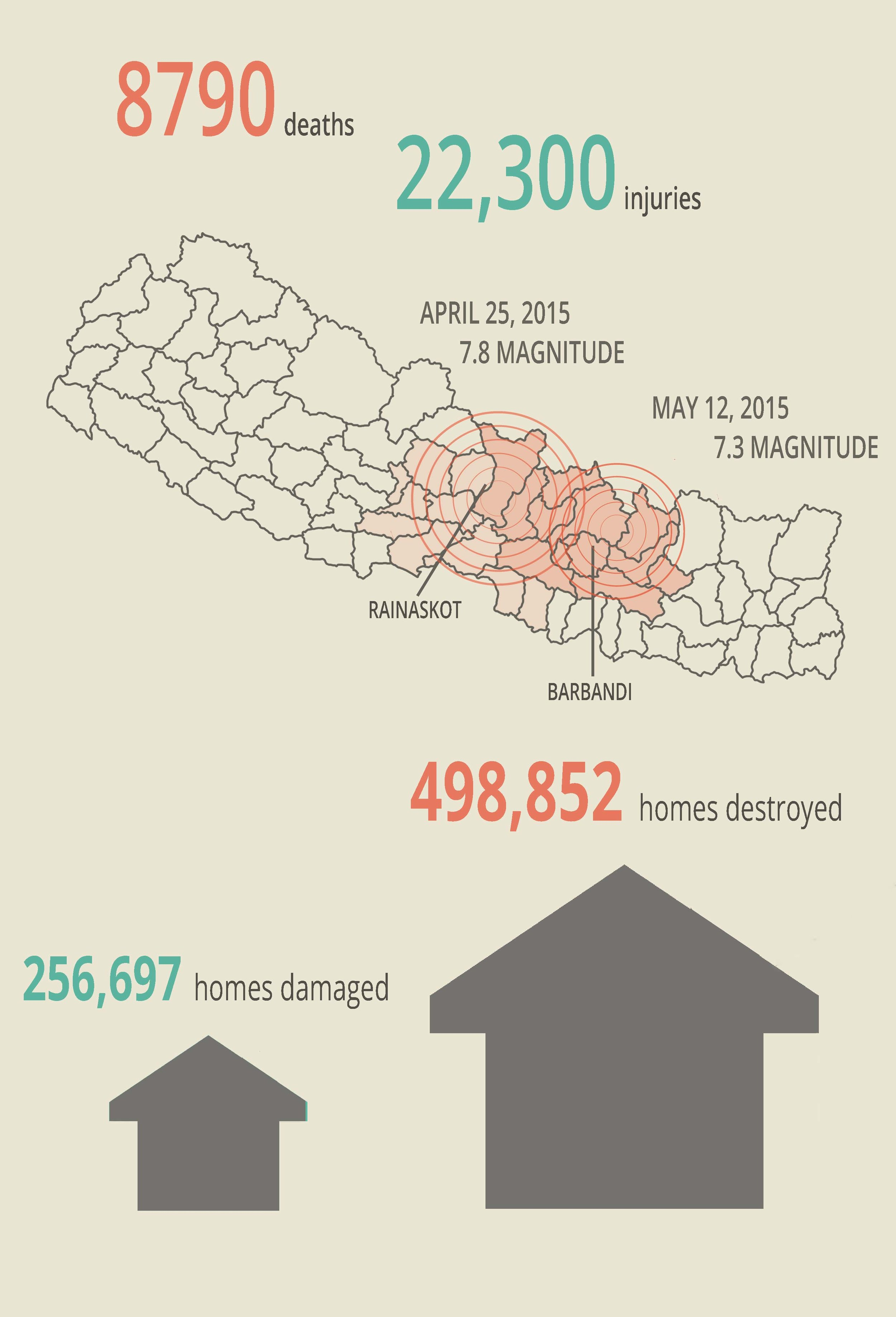 Earthquake statistics were taken from the Nepal Planning Commission report titled  Post Disaster Needs Assessment Volume B