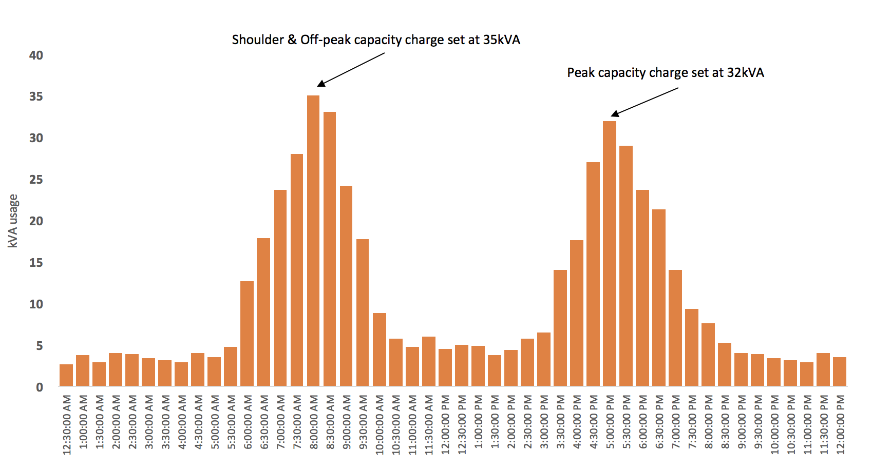 Solar Bay energy tarrifs graphic.png