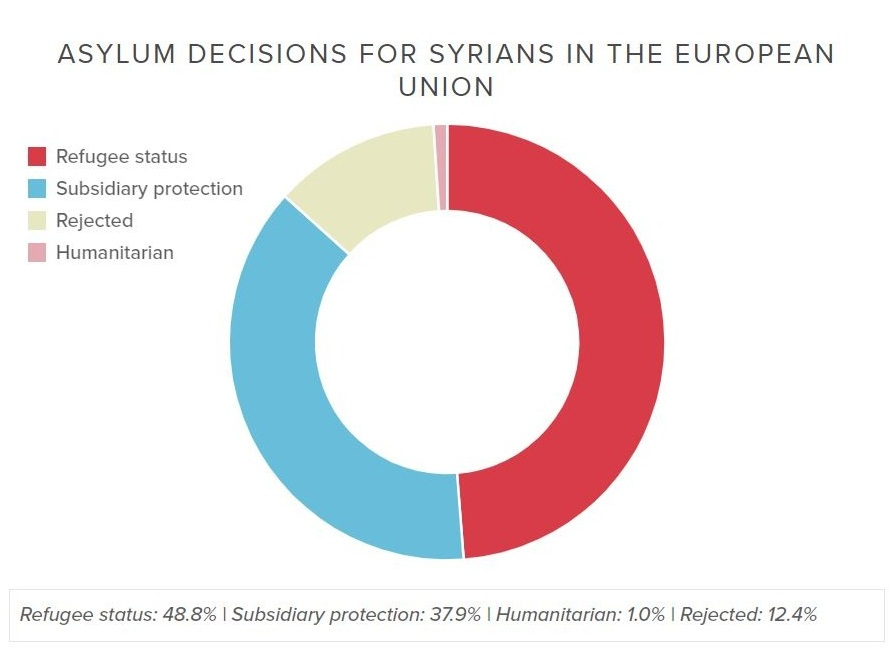 Asylum Decisions in the EU in 2018 -