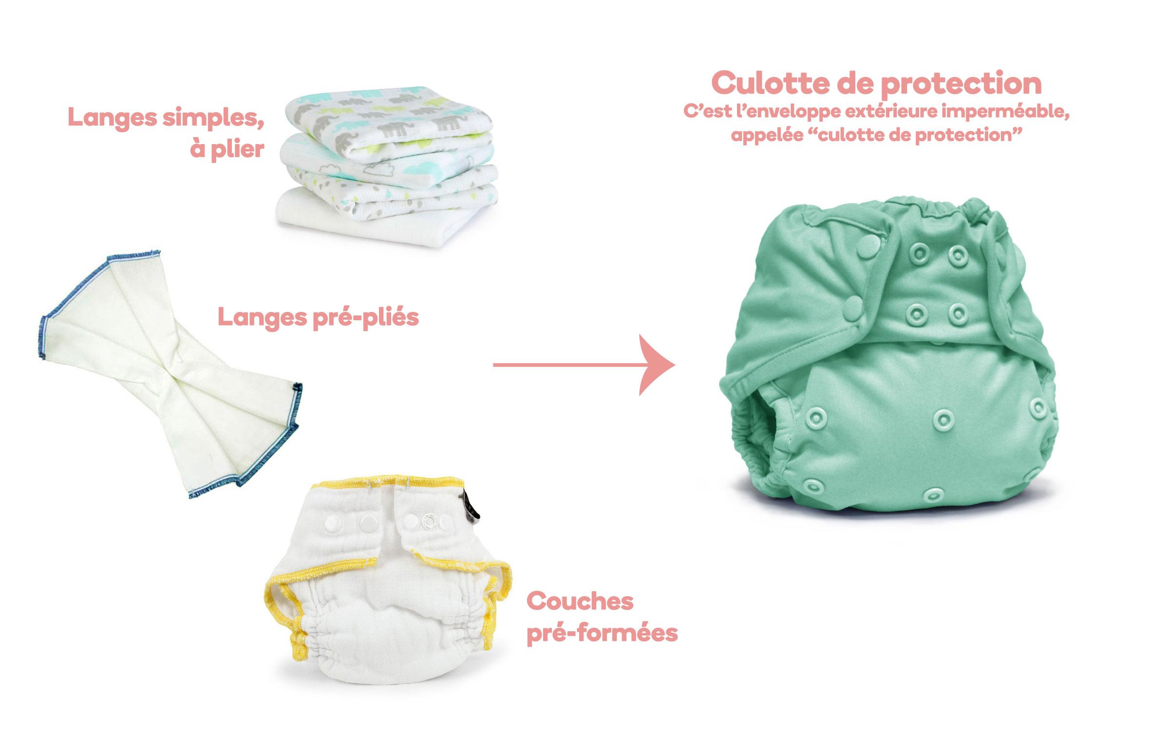 """Le système """"Couche + Culotte"""" au premier coup d'œil"""