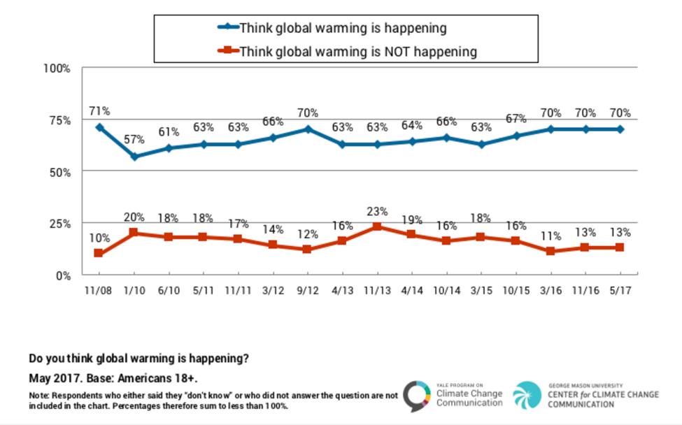 Credit:  Yale Project on Climate Change Communication