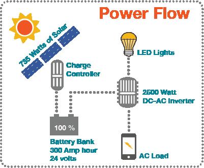 UT Power Flow 5x6.png