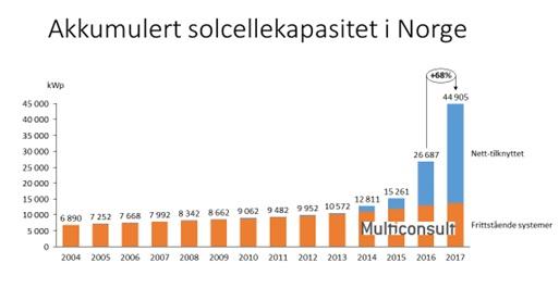 Akkumulert solcellekapasitet Norge_2017.jpg