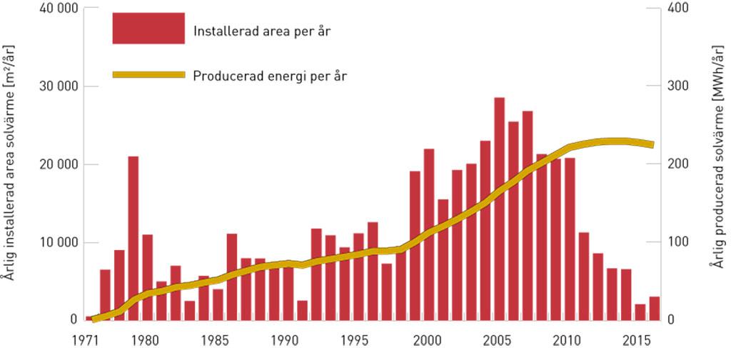 Markedsutviklingen for solvarme i Sverige. Årlig installert areal solvarme i Sverige samt den beregnede årlige varmeproduksjonen. Energiberegningen er basert på 400 kWh per år og m2 akkumulert solfangerareal med hensyn til beregnet demontering av eldre anlegg. Kilde: SP og Svensk Solenergi.