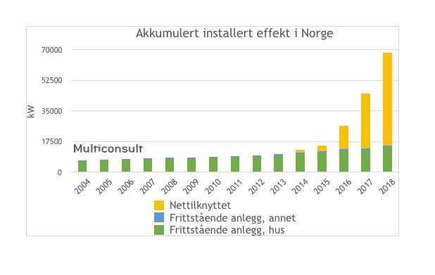 Akkumulert-solcellekapasitet-i-Norge-2018.png