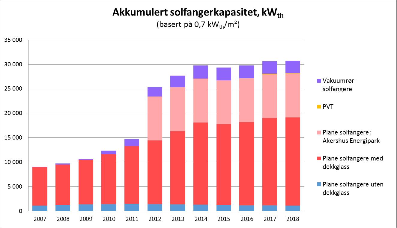 Akkumulert solfangerkapasitet 2018.png