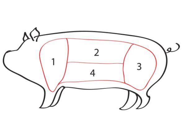 Pork Chart