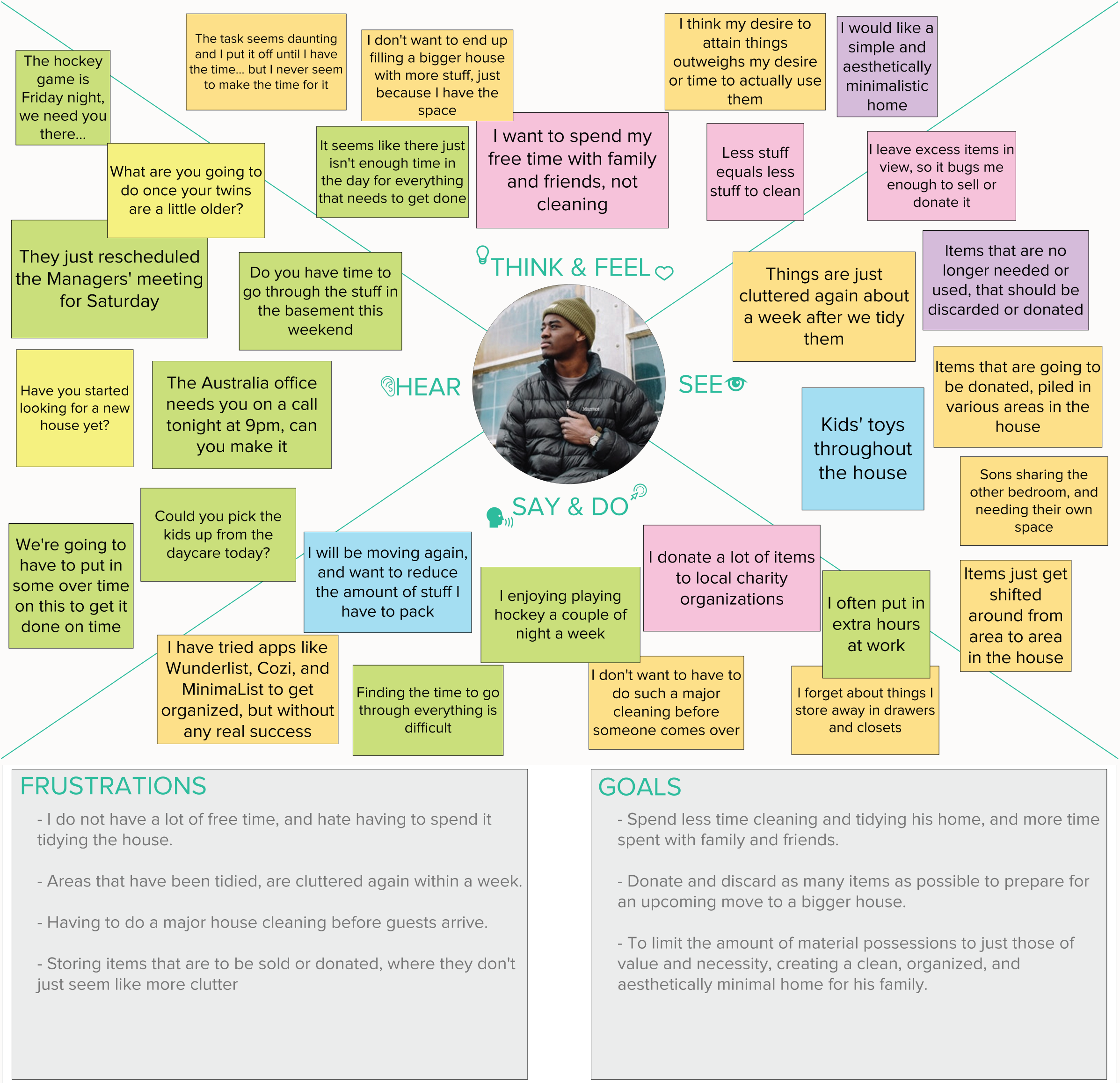 EMPATHY-MAP_Nick(Reduced).png