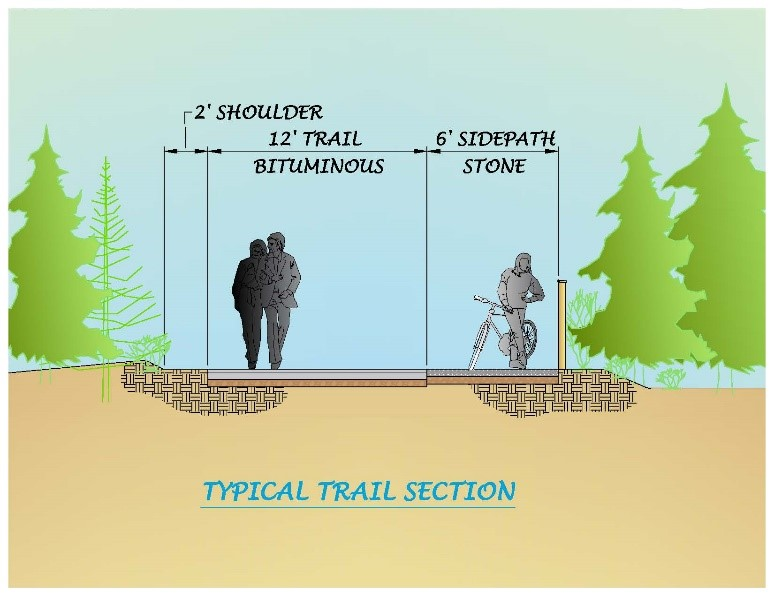 RECREATIONAL TRAIL DESIGN