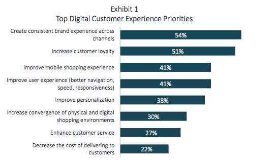 Top Priorities for Retail Omnichannel Strategy.png