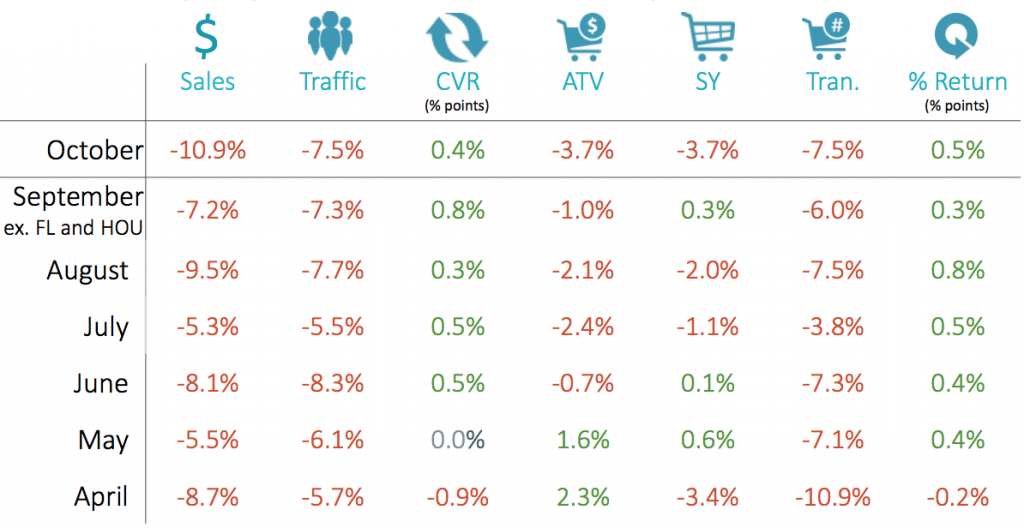 Brick and mortar retail sales results.png